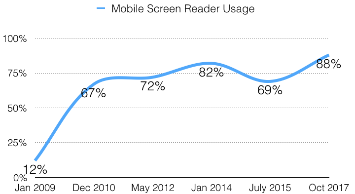 Mobile screen reader usage from January 2009 to October 2017