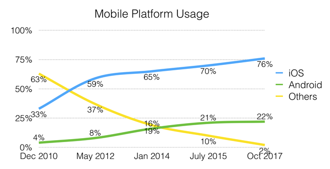 Mobile platform usage from December 2010 to October 2017