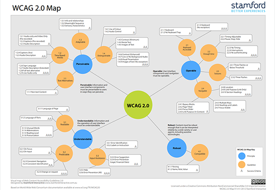 WCAG 2.0 Map