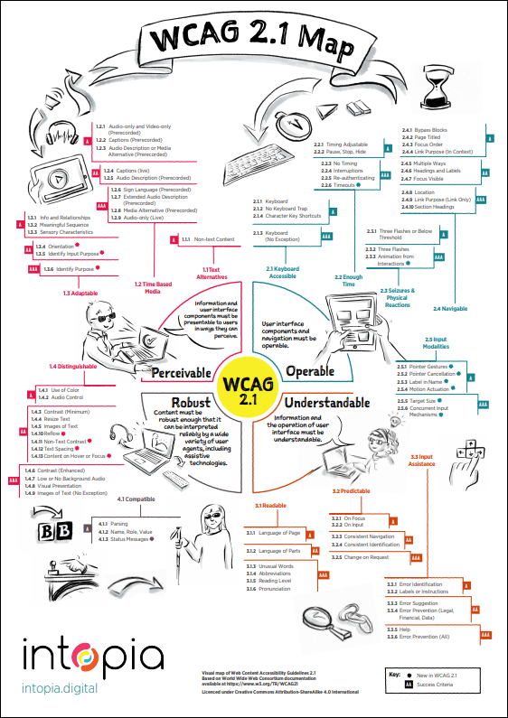 WCAG 2.1 Map